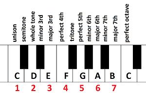 intervals in C major scale