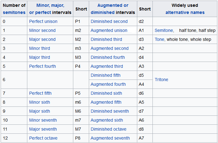 table with all intervals
