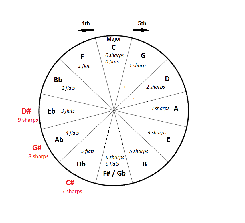 the circle of fifths piano theory exercises