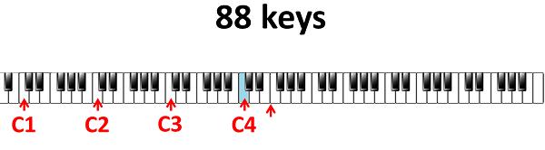 fourth C 88 keyboard
